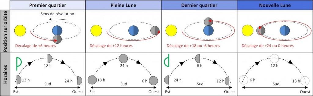 orientation-lune