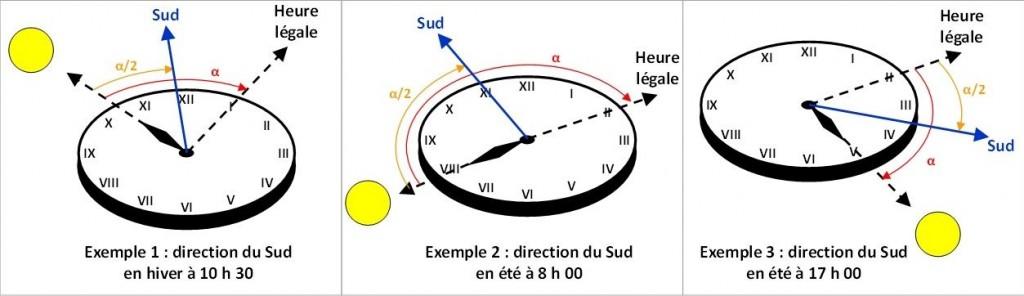 orientation-montre